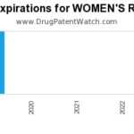 New patent expiration for Johnson And drug WOMEN'S ROGAINE