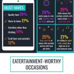 SevenRooms: Eatertainment is the New Nightlife (Infographic)