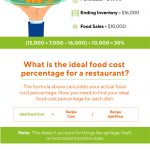 How To Calculate Restaurant Food Costs (Infographic)