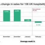 Coronavirus Bites Into UK Hospitality Dollars